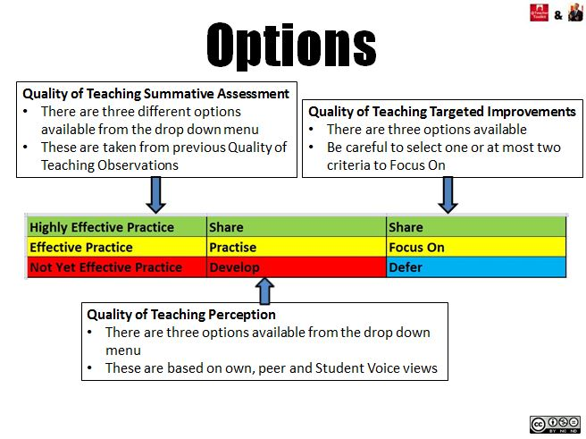 Formative Lesson Obs Graphic