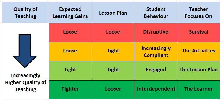 Revised Quality of Teaching Matrix
