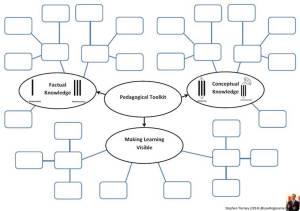 Pedagogical Toolkit - SOLO