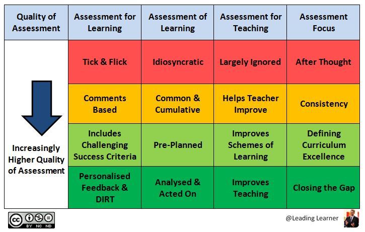 Assessment Schema