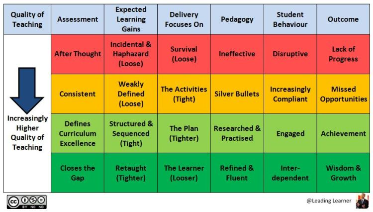 Latest Quality of Teaching Schema