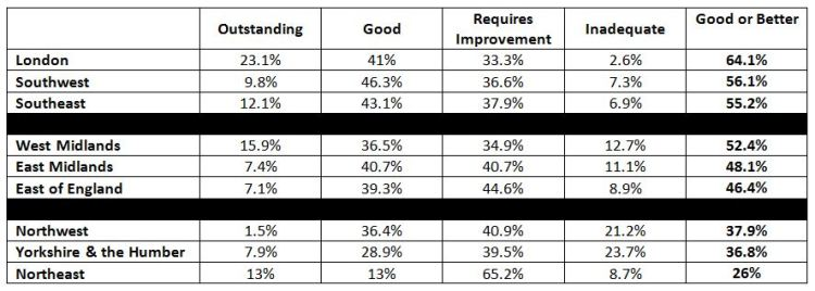 Acknowledgement: Data from ASCL Regional Conference, North West 12th November 2014 Re-order to show percentage of God of Better Overall Effectiveness Grades by Region