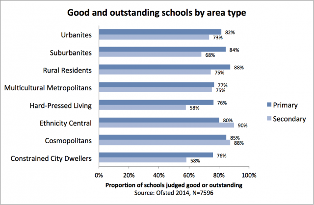 The Coastal Question: Ofsted and the New Frontiers in Education Research
