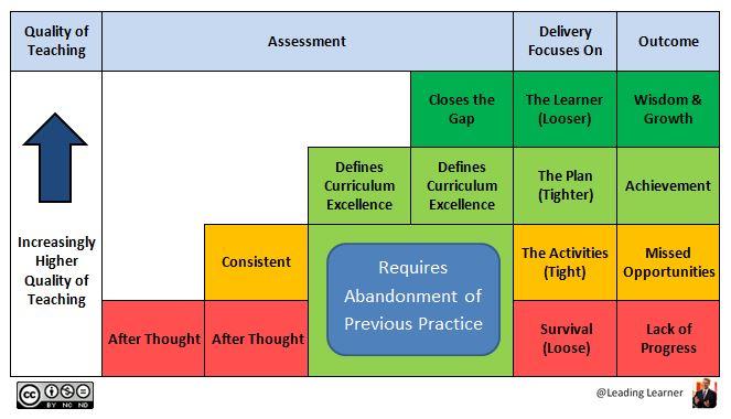 QoT Scema - Assessment Stairway