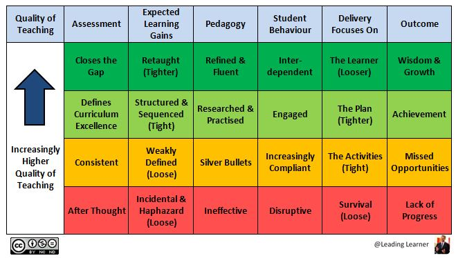 Tighten the learning gains, Pre-plan challenging assessments, Refine the Pedagogy - Focus on the Learner