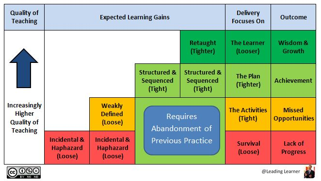QoT Schema - Expected Learning Gains Stairway