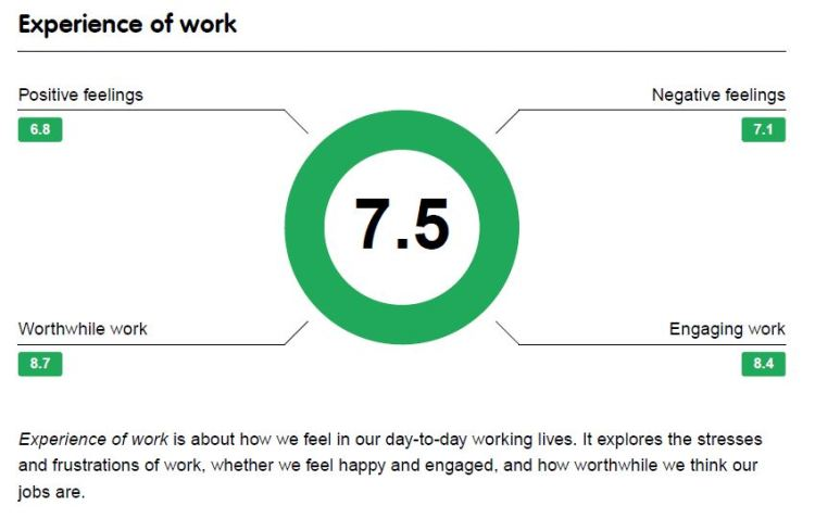 1.  Experience of Work