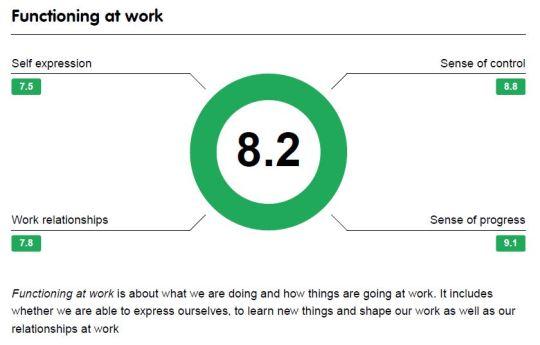 2.  Functioning at Work