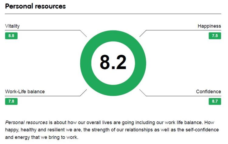 4.  Personal Resources