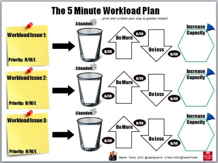 #5MinWorkloadPlan by @LeadingLearner & @TeacherToolkit