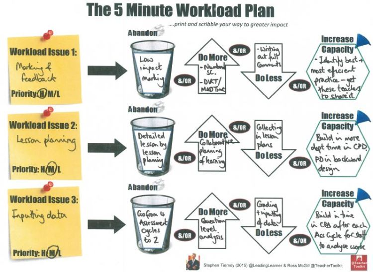 Completed Example of the #5MinWorkloadPlan by @LeadingLearner & @TeacherToolkit
