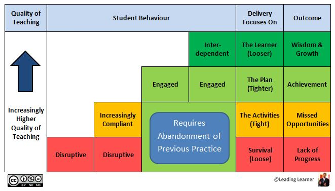 QoT Schema - Behaviour Staircase