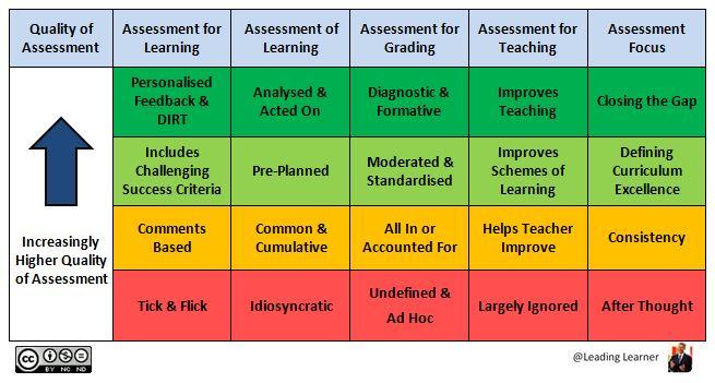 Life After Levels - An Assessment Revolution?  (6/6)