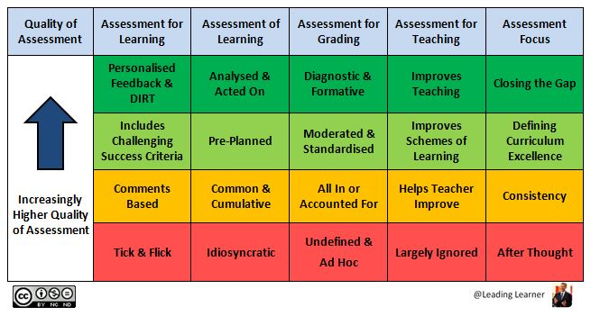 New Assessment Schema inc. Grading