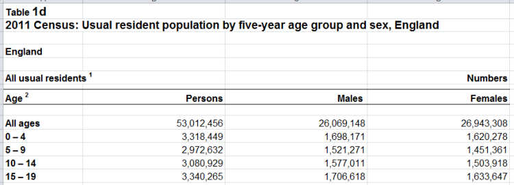 Source: ONS Statistics for 2011 Census