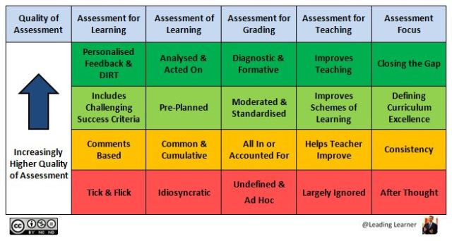 Assessment: It's a Curriculum Not a Data Issue | @LeadingLearner