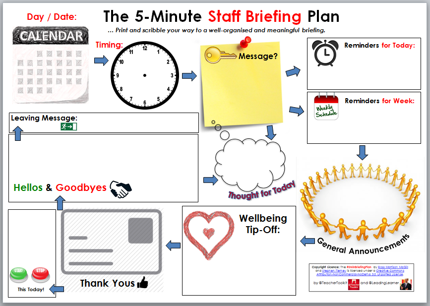 The 5 Minute Staff Briefing Plan By Leadinglearner And Teachertoolkit Leadinglearner