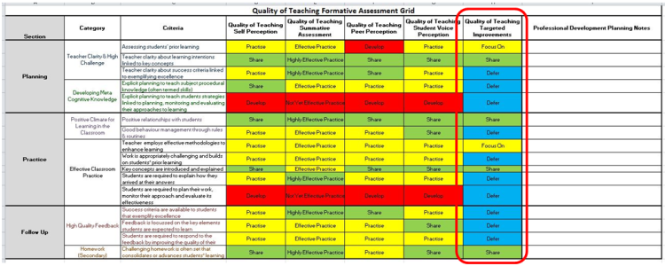 Example of a completed formative quality of teaching sheet