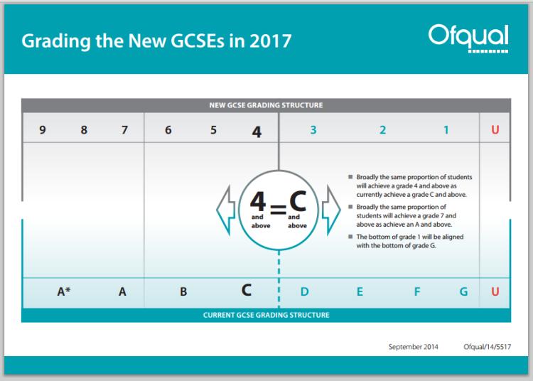 Ofqual - New GCSEs
