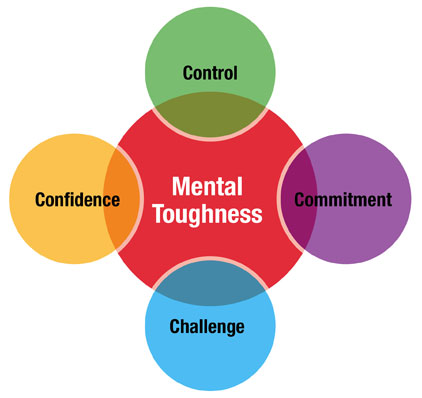 Mental Toughness Ultimate Guide