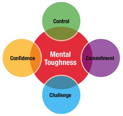 4Cs Mental Toughness Model