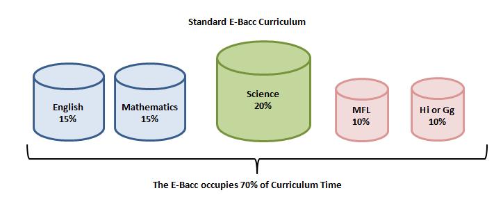 Standard E-Bacc Curriculum