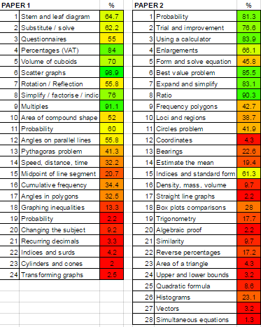 GCSE Mock Results :(?