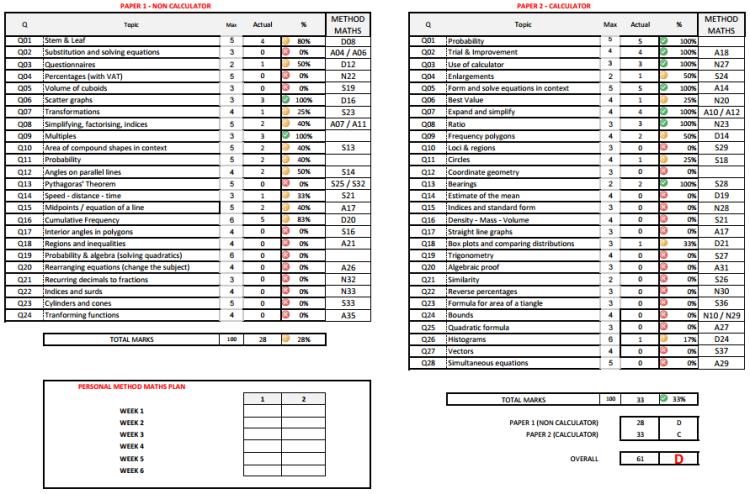 Analysis of GCSE Current Grade D student
