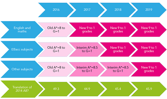 New GCSE timescales