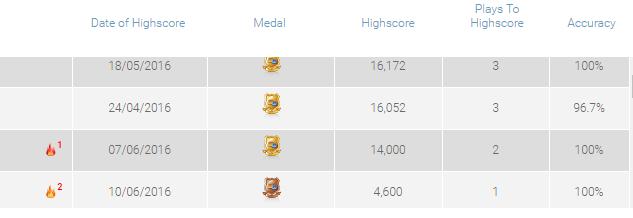 16.06.16 - Manga High Scores