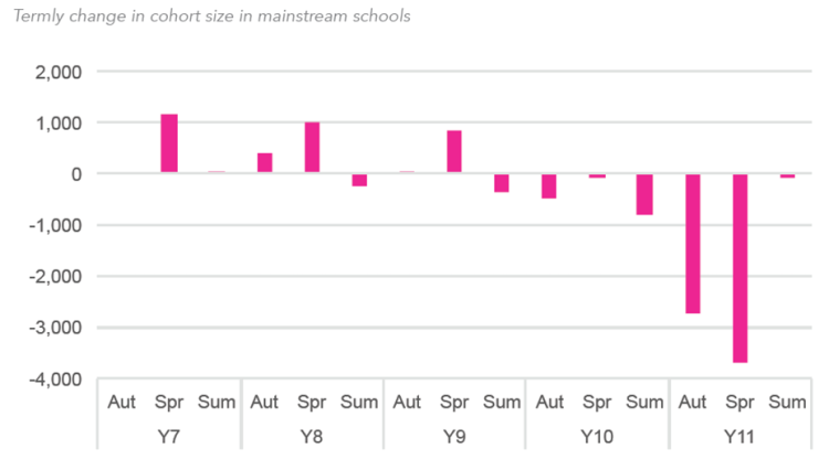 Termly Change in Secondary Schools