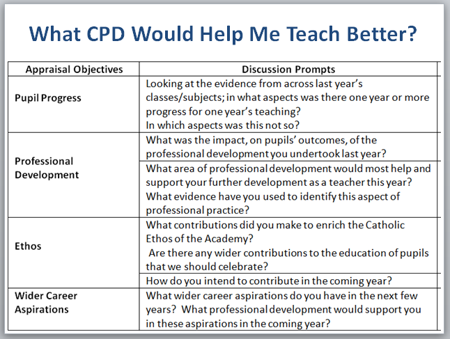 what-cpd