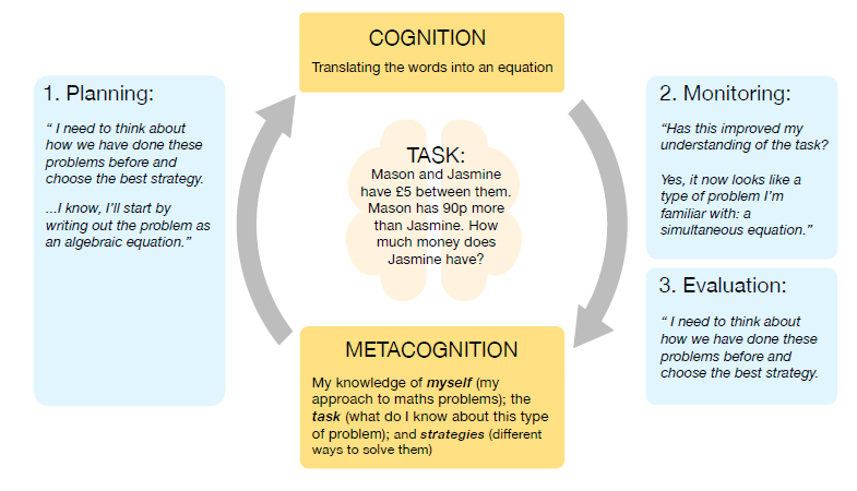 Unlocking The Potential Of Metacognition Eefguidance Leadinglearner