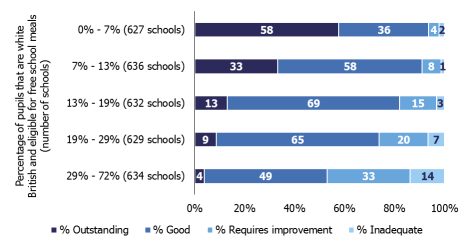 Ofsted's New Framework and Why It Won'tWork