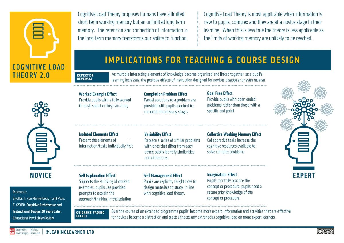 Cognitive Load Theory Updated 20 Years On Implications For Teachers And Teaching Leadinglearner