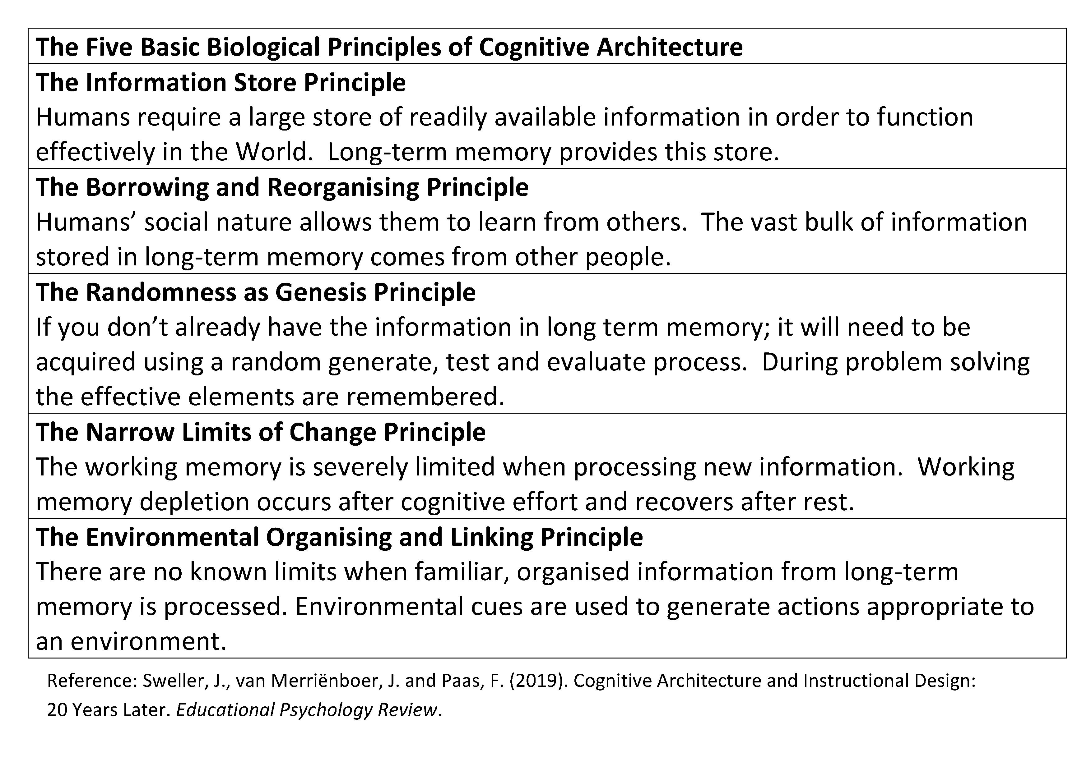 Cognitive Load Theory Updated 20 Years On Our Cognitive Architecture Leadinglearner