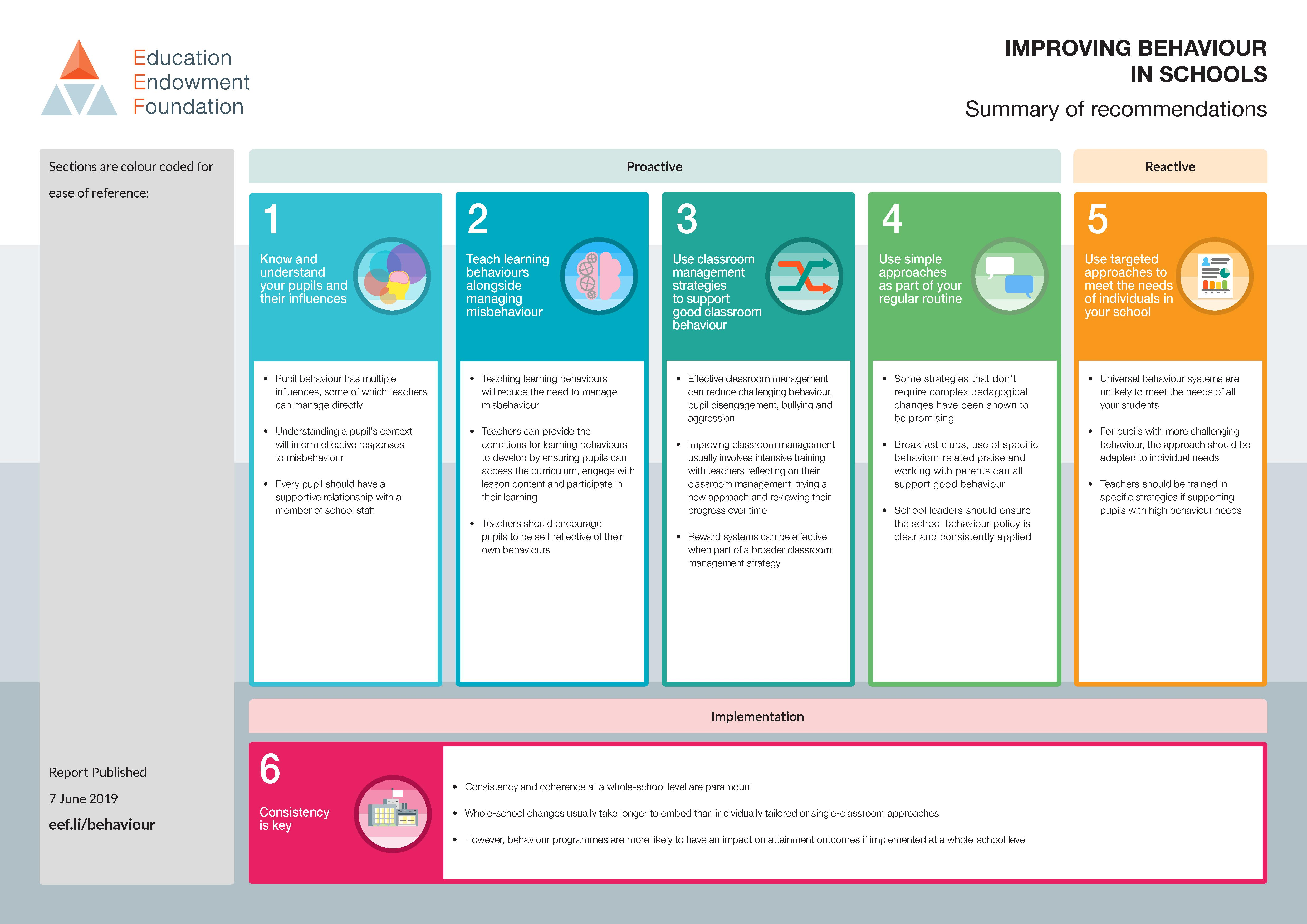 6 Key Recommendations from the #EEFBehaviour Guidance Report
