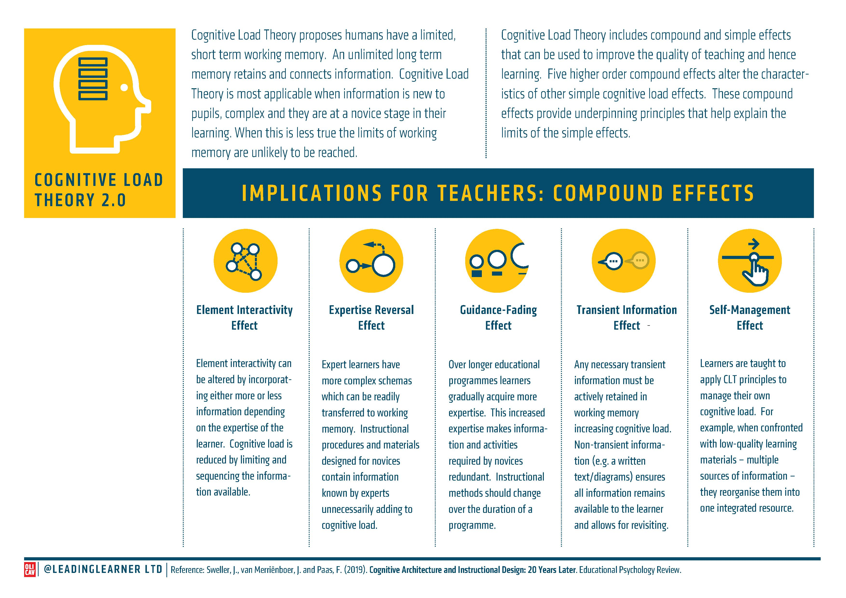 Cognitive Load Theory 5 Underpinning Principles The Compound Effects Leadinglearner